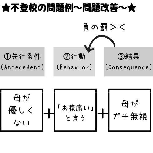 三項随伴性の負の罰