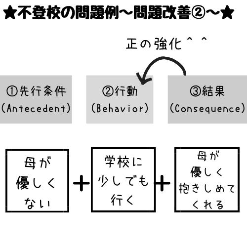 三項随伴性正の強化