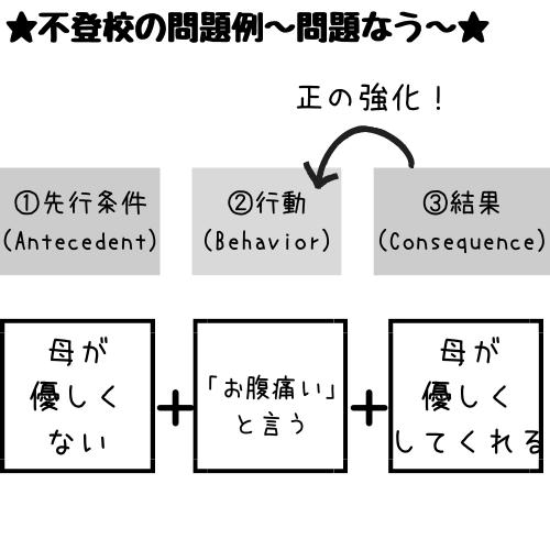 三項随伴性問題の正の強化