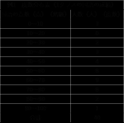 度数分布表の例