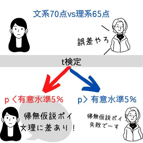 t検定の流れ例
